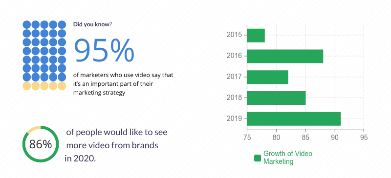 infographics recent survey of video marketing