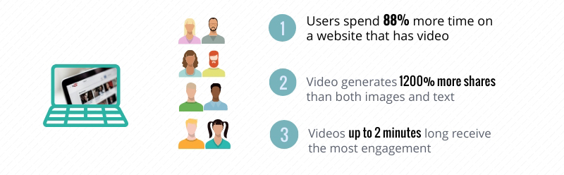 infographics video engages potential customers