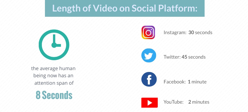 infographics video length for different social platform