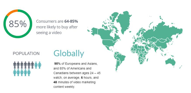 latest infographic of video marketing globally